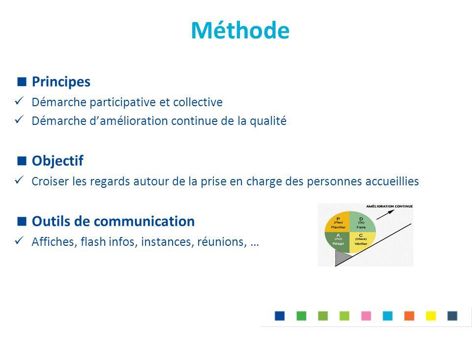 Méthode  Principes Démarche participative et collective Démarche d'amélioration continue de la qualité  Objectif Croiser les regards autour de la pr