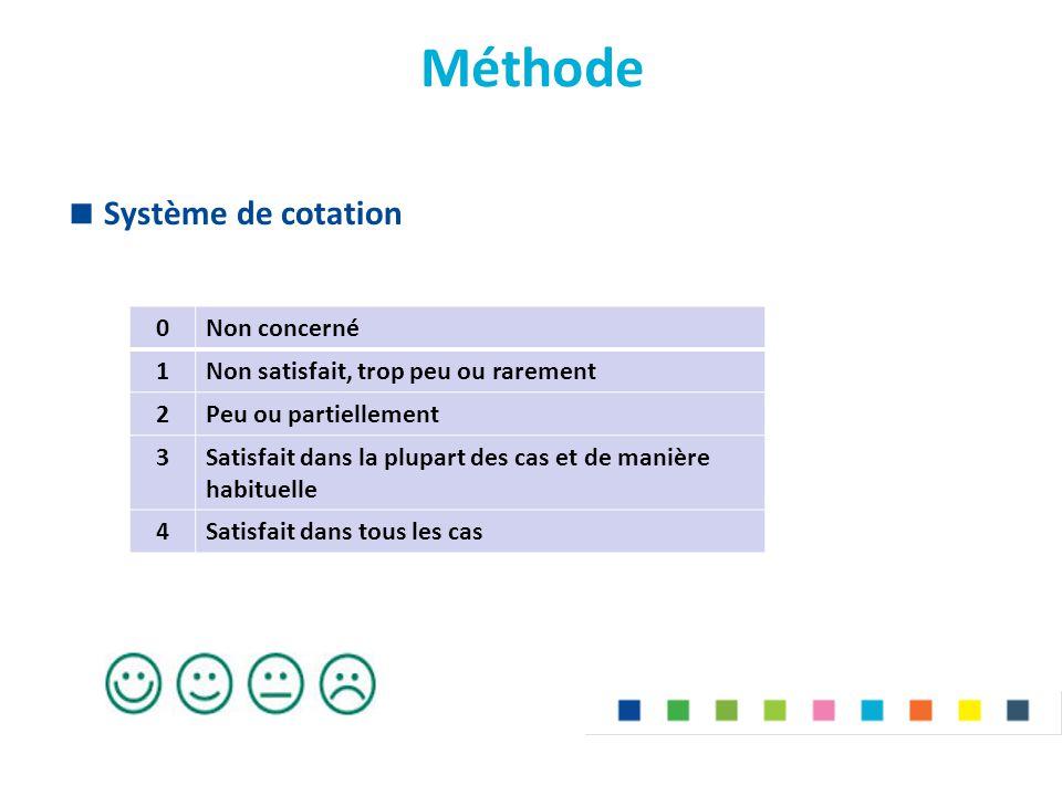 Méthode  Système de cotation 0Non concerné 1Non satisfait, trop peu ou rarement 2Peu ou partiellement 3Satisfait dans la plupart des cas et de manière habituelle 4Satisfait dans tous les cas