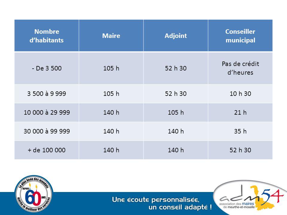 Nombre d'habitants MaireAdjoint Conseiller municipal - De 3 500105 h52 h 30 Pas de crédit d'heures 3 500 à 9 999105 h52 h 3010 h 30 10 000 à 29 999140