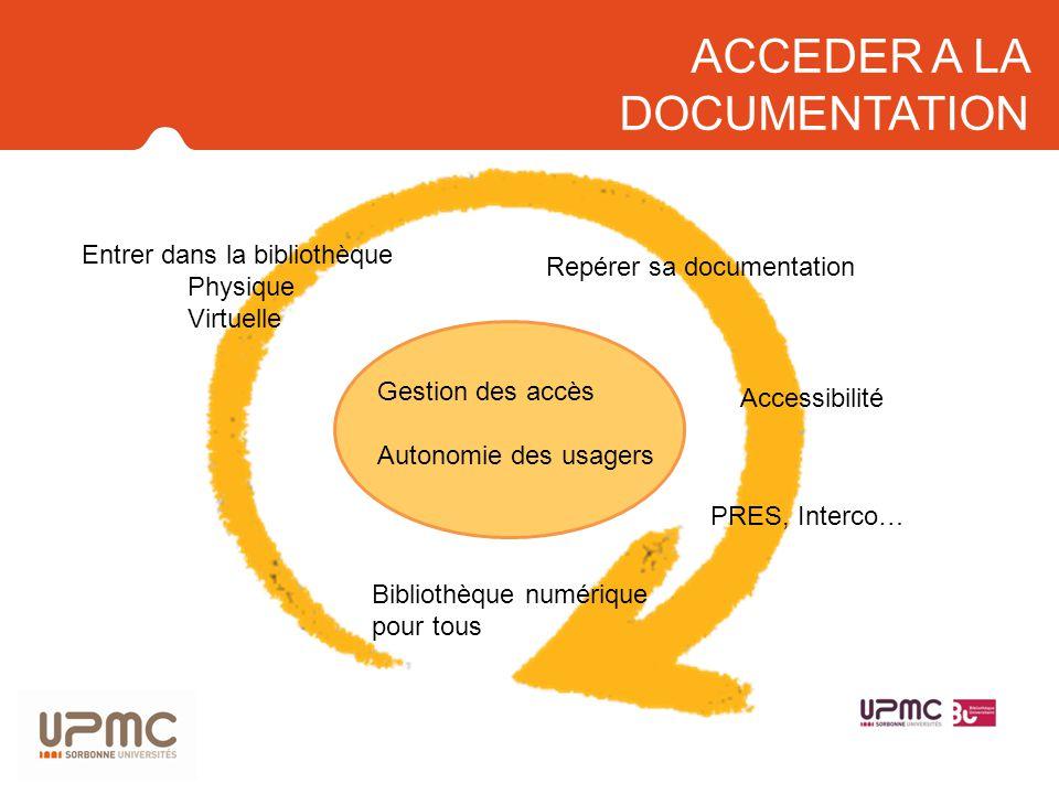 Gestion des accès Autonomie des usagers Entrer dans la bibliothèque Physique Virtuelle Repérer sa documentation Accessibilité PRES, Interco… Bibliothè