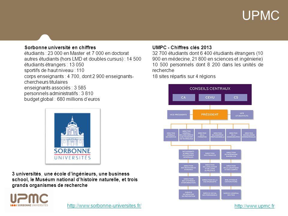 UPMC UMPC - Chiffres clés 2013 32 700 étudiants dont 6 400 étudiants étrangers (10 900 en médecine, 21 800 en sciences et ingénierie) 10 500 personnel