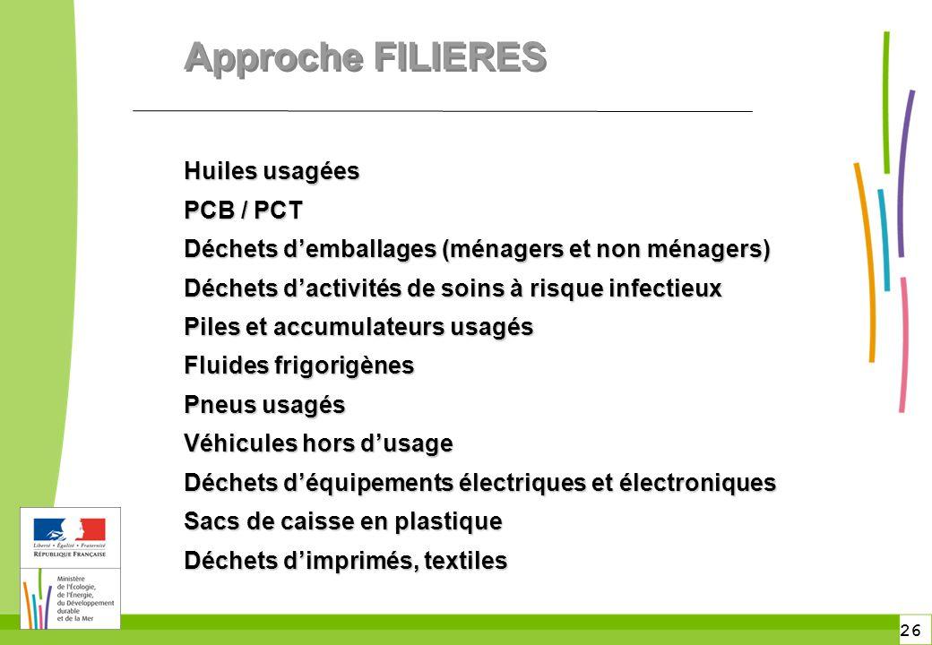 26 Approche FILIERES Huiles usagées PCB / PCT Déchets d'emballages (ménagers et non ménagers) Déchets d'activités de soins à risque infectieux Piles e