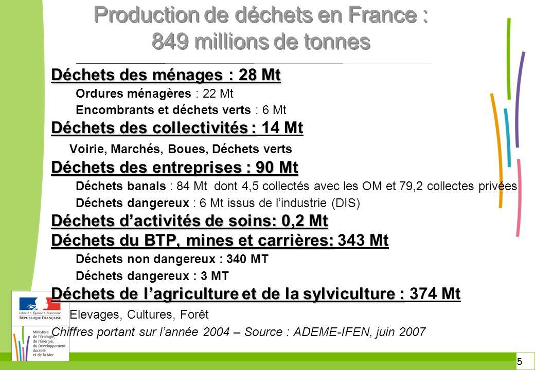 5 5 2000 2002 2007 Production de déchets en France : 849 millions de tonnes Déchets des ménages : 28 Mt Ordures ménagères : 22 Mt Encombrants et déche