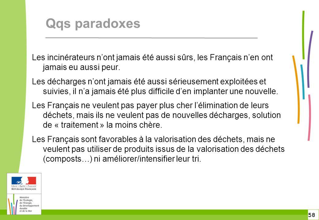 58 Qqs paradoxes Les incinérateurs n'ont jamais été aussi sûrs, les Français n'en ont jamais eu aussi peur. Les décharges n'ont jamais été aussi série