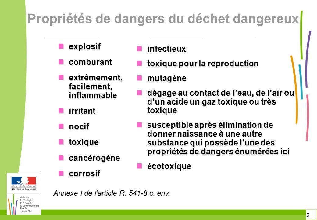 9 9 Propriétés de dangers du déchet dangereux n explosif n comburant n extrêmement, facilement, inflammable n irritant n nocif n toxique n cancérogène