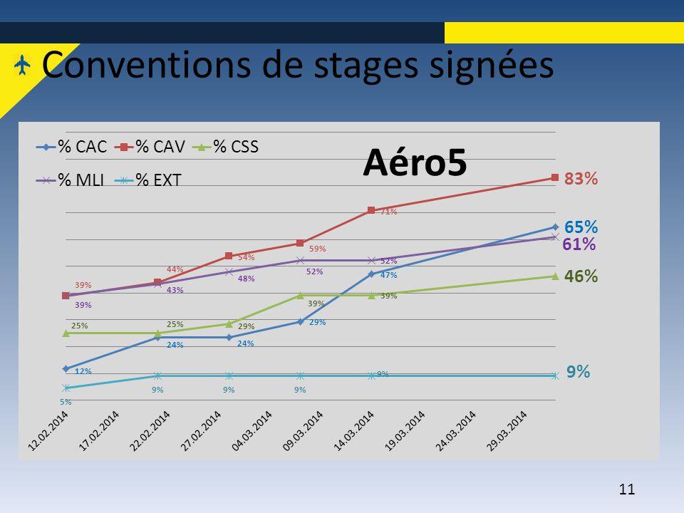 11 Conventions de stages signées