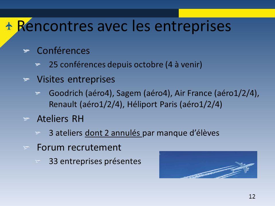 12 Rencontres avec les entreprises Conférences 25 conférences depuis octobre (4 à venir) Visites entreprises Goodrich (aéro4), Sagem (aéro4), Air Fran
