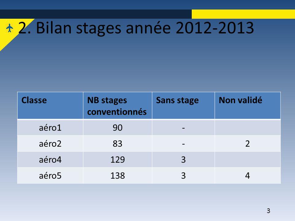 3 2. Bilan stages année 2012-2013 ClasseNB stages conventionnés Sans stageNon validé aéro190- aéro283-2 aéro41293 aéro513834