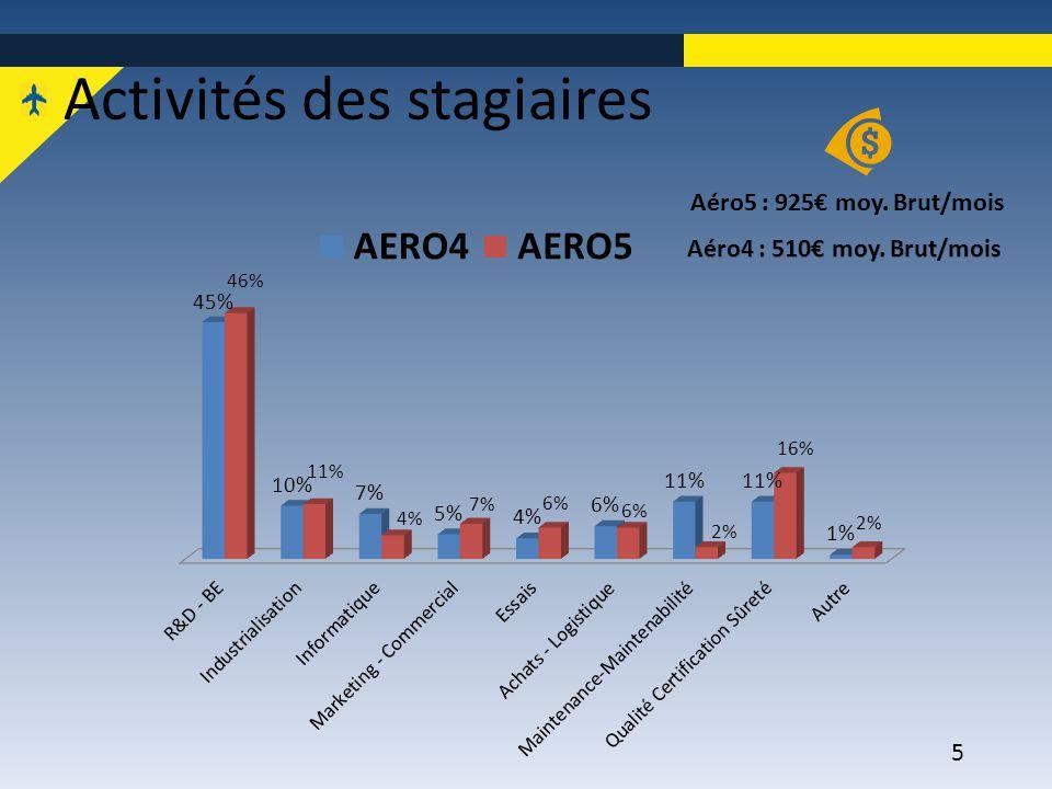 6 2.Les stages année 2013-2014 ClasseDuréeDébut/lim.Fin stageCrédits Aéro14 sem.