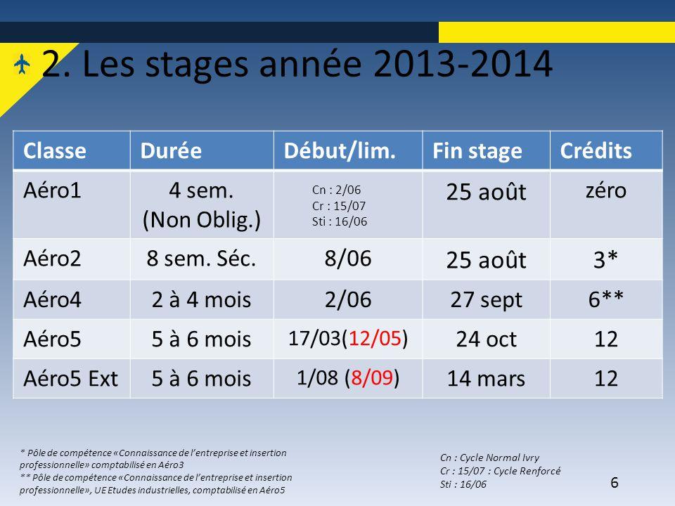 6 2. Les stages année 2013-2014 ClasseDuréeDébut/lim.Fin stageCrédits Aéro14 sem. (Non Oblig.) 25 août zéro Aéro28 sem. Séc.8/06 25 août3* Aéro42 à 4