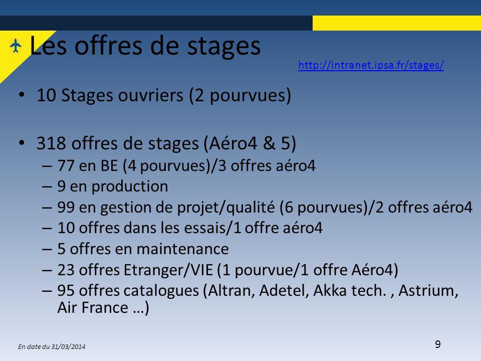 9 Les offres de stages 10 Stages ouvriers (2 pourvues) 318 offres de stages (Aéro4 & 5) – 77 en BE (4 pourvues)/3 offres aéro4 – 9 en production – 99