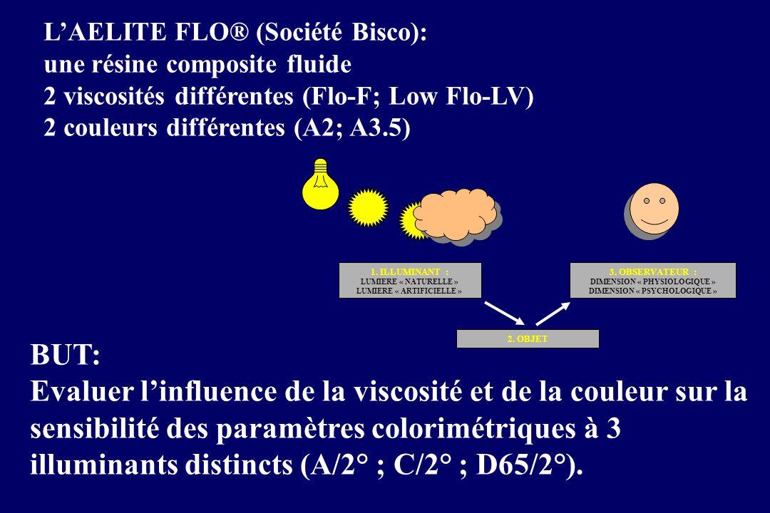 L'AELITE FLO® (Société Bisco): une résine composite fluide 2 viscosités différentes (Flo-F; Low Flo-LV) 2 couleurs différentes (A2; A3.5) BUT: Evaluer l'influence de la viscosité et de la couleur sur la sensibilité des paramètres colorimétriques à 3 illuminants distincts (A/2° ; C/2° ; D65/2°).