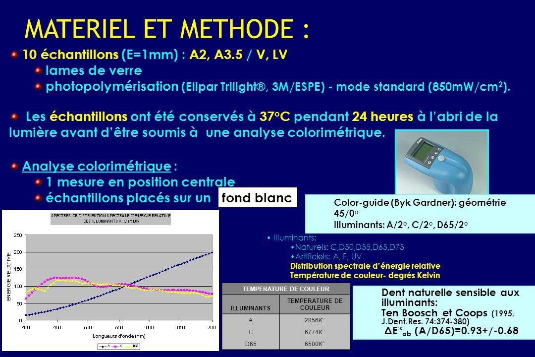 10 échantillons (E=1mm) : A2, A3.5 / V, LV lames de verre photopolymérisation (Elipar Trilight®, 3M/ESPE) - mode standard (850mW/cm 2 ). Les échantill