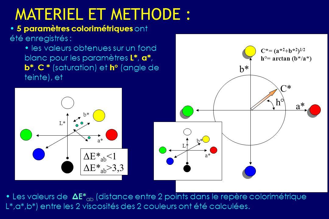 5 paramètres colorimétriques ont été enregistrés : les valeurs obtenues sur un fond blanc pour les paramètres L*, a*, b*, C * (saturation) et h° (angle de teinte), et MATERIEL ET METHODE : C* h° b* a* L* b* a* C*= (a* 2 +b* 2 ) 1/2 h°= arctan (b*/a*) L* b* a* Les valeurs de ΔE* ab (distance entre 2 points dans le repère colorimétrique L*,a*,b*) entre les 2 viscosités des 2 couleurs ont été calculées.