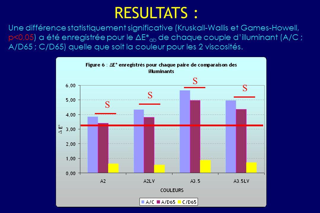 Une différence statistiquement significative (Kruskall-Wallis et Games-Howell, p<0,05) a été enregistrée pour le ΔE* ab de chaque couple d'illuminant (A/C ; A/D65 ; C/D65) quelle que soit la couleur pour les 2 viscosités.
