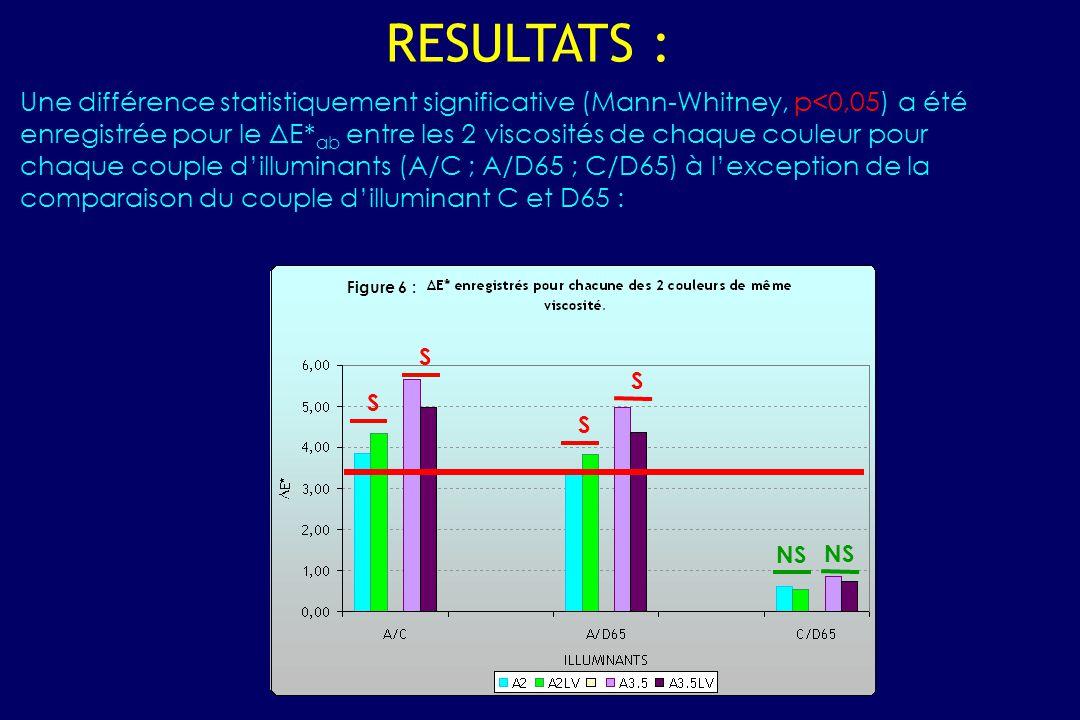 Une différence statistiquement significative (Mann-Whitney, p<0,05) a été enregistrée pour le ΔE* ab entre les 2 viscosités de chaque couleur pour chaque couple d'illuminants (A/C ; A/D65 ; C/D65) à l'exception de la comparaison du couple d'illuminant C et D65 : RESULTATS : S S S S NS Figure 6 :