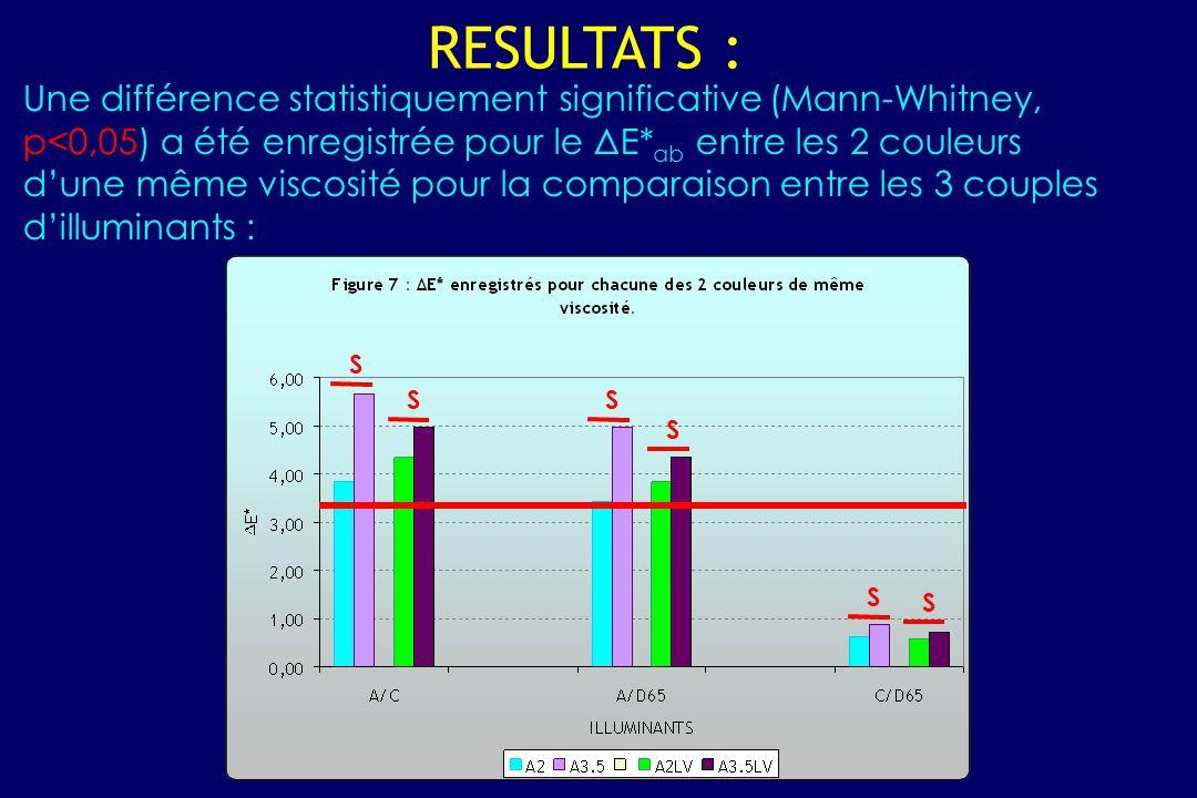Une différence statistiquement significative (Mann-Whitney, p<0,05) a été enregistrée pour le ΔE* ab entre les 2 couleurs d'une même viscosité pour la comparaison entre les 3 couples d'illuminants : RESULTATS : S S S S S S