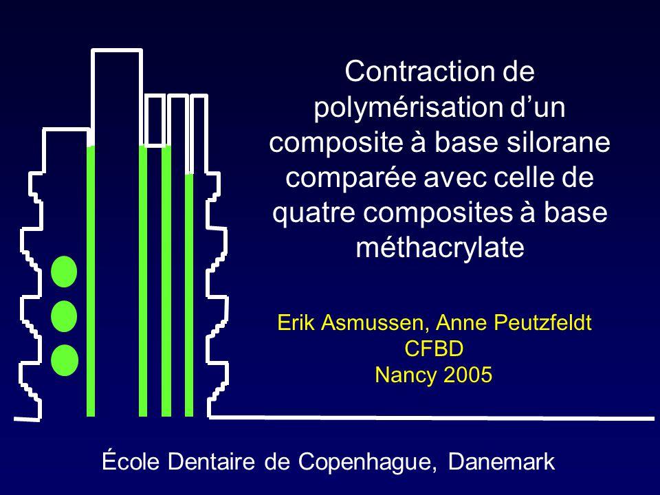 École Dentaire de Copenhague, Danemark Contraction de polymérisation d'un composite à base silorane comparée avec celle de quatre composites à base mé