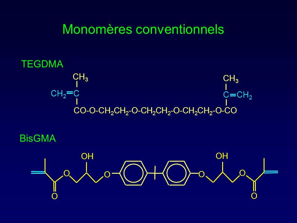 CO-O-CH 2 CH 2 -O-CH 2 CH 2 -O-CH 2 CH 2 -O-CO CH 2 C CH 3 Monomères conventionnels BisGMA O O O OH O O O C CH 2 CH 3 TEGDMA