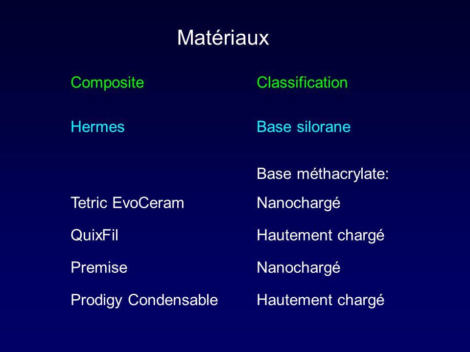 Matériaux CompositeClassification Tetric EvoCeram QuixFil Premise Prodigy Condensable HermesBase silorane Hautement chargé Base méthacrylate: Nanochar