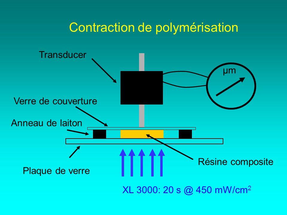 Contraction de polymérisation Transducer Résine composite µm XL 3000: 20 s @ 450 mW/cm 2 Verre de couverture Anneau de laiton Plaque de verre