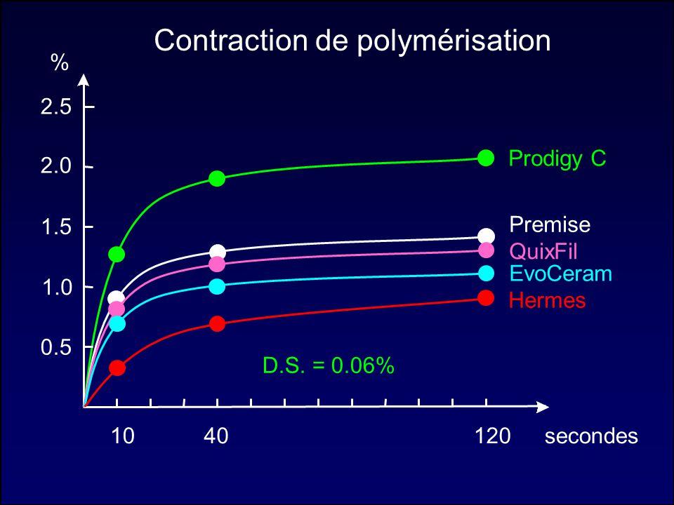 % secondes40120 2.0 1.5 0.5 1.0 2.5 Contraction de polymérisation Prodigy C QuixFil Hermes Premise EvoCeram 10 D.S. = 0.06%