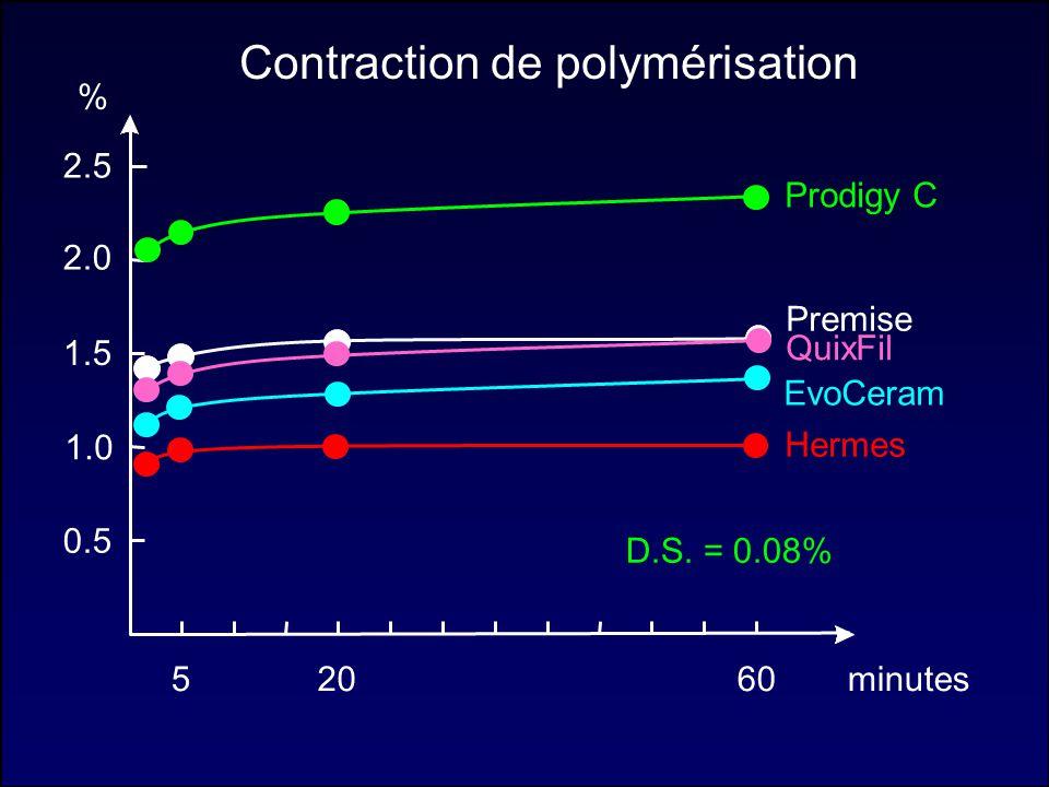 % minutes2060 2.0 1.5 0.5 1.0 2.5 Contraction de polymérisation Prodigy C QuixFil Hermes Premise EvoCeram 5 D.S. = 0.08%