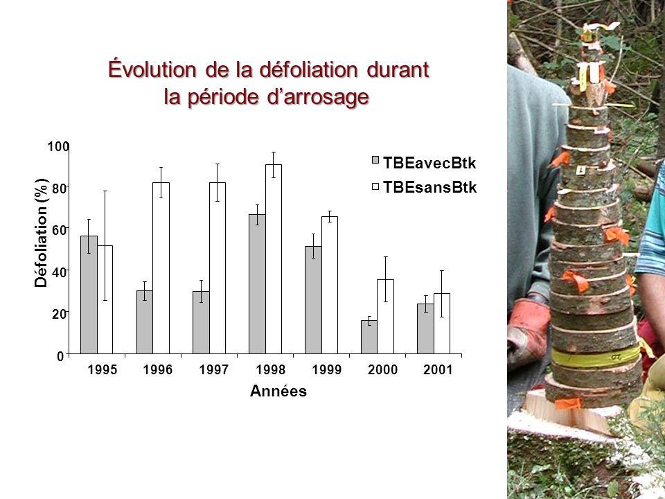 Évolution de la défoliation durant la période d'arrosage la période d'arrosage