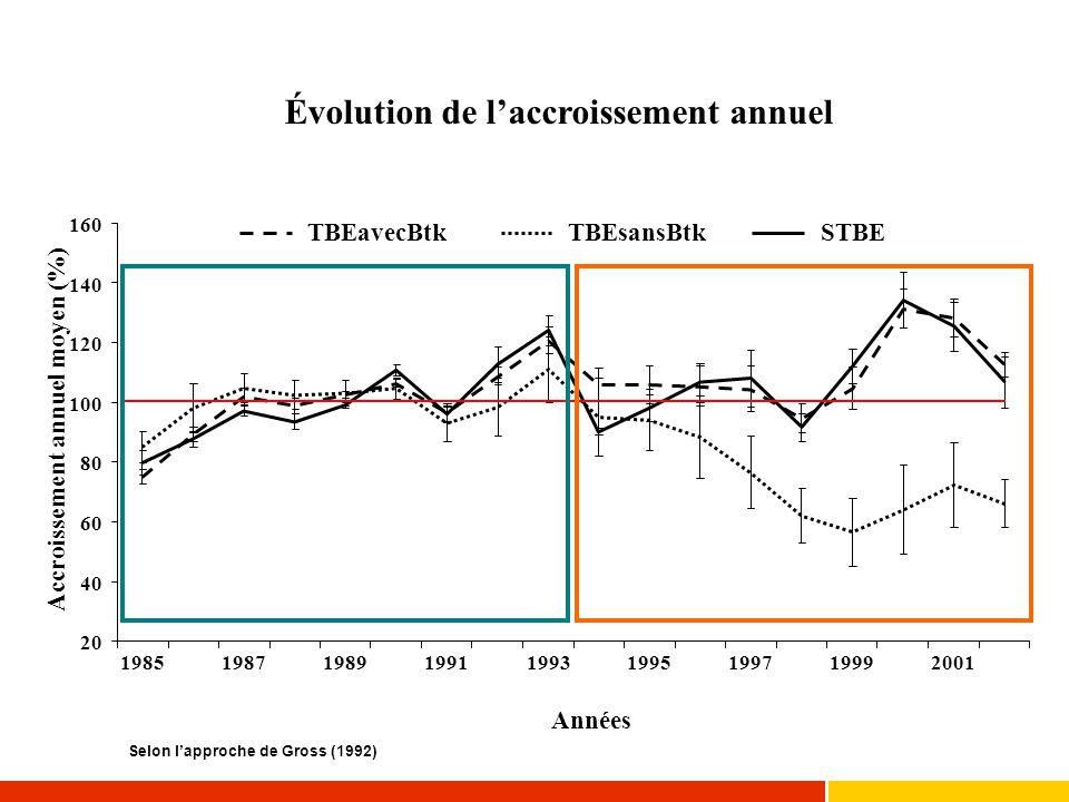 Évolution de l'accroissement annuel 20 40 60 80 100 120 140 160 198519871989199119931995199719992001 Années Accroissement annuel moyen (%) TBEavecBtkT