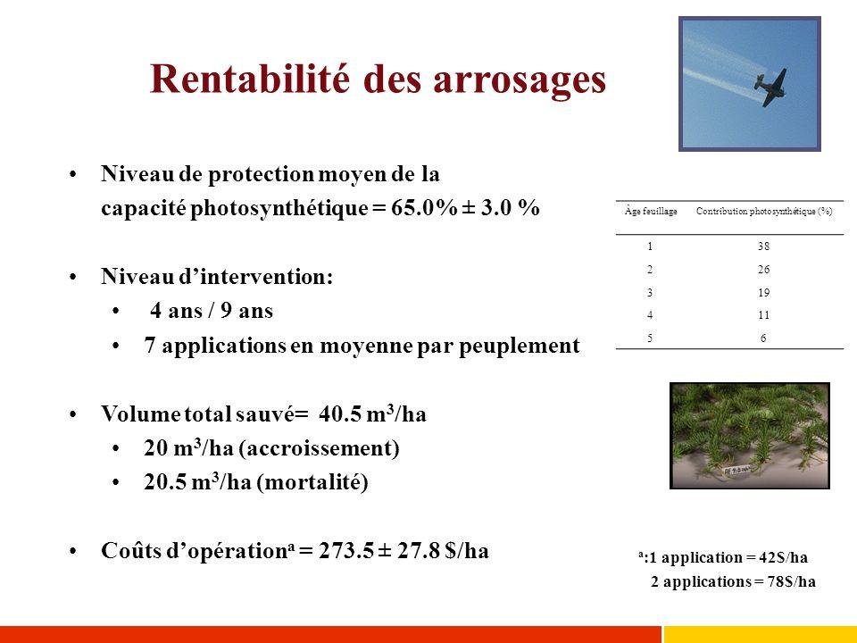 Rentabilité des arrosages a :1 application = 42$/ha 2 applications = 78$/ha Niveau de protection moyen de la capacité photosynthétique = 65.0% ± 3.0 %