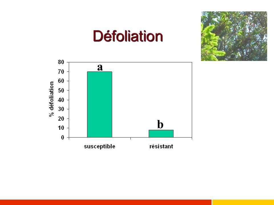 Défoliation a b
