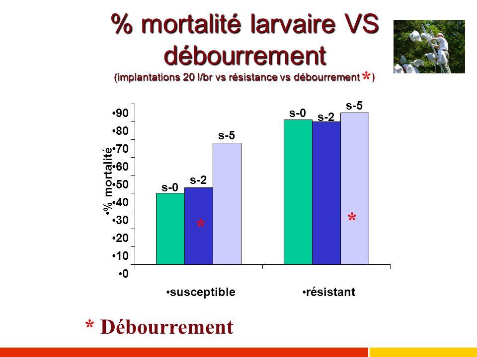 ** * Débourrement % mortalité larvaire VS débourrement (implantations 20 l/br vs résistance vs débourrement % mortalité larvaire VS débourrement (impl