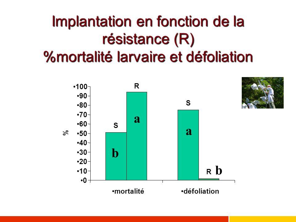 Implantation en fonction de la résistance (R) %mortalité larvaire et défoliation a a b b S S R R 0 10 20 30 40 50 60 70 80 90 100 mortalitédéfoliation