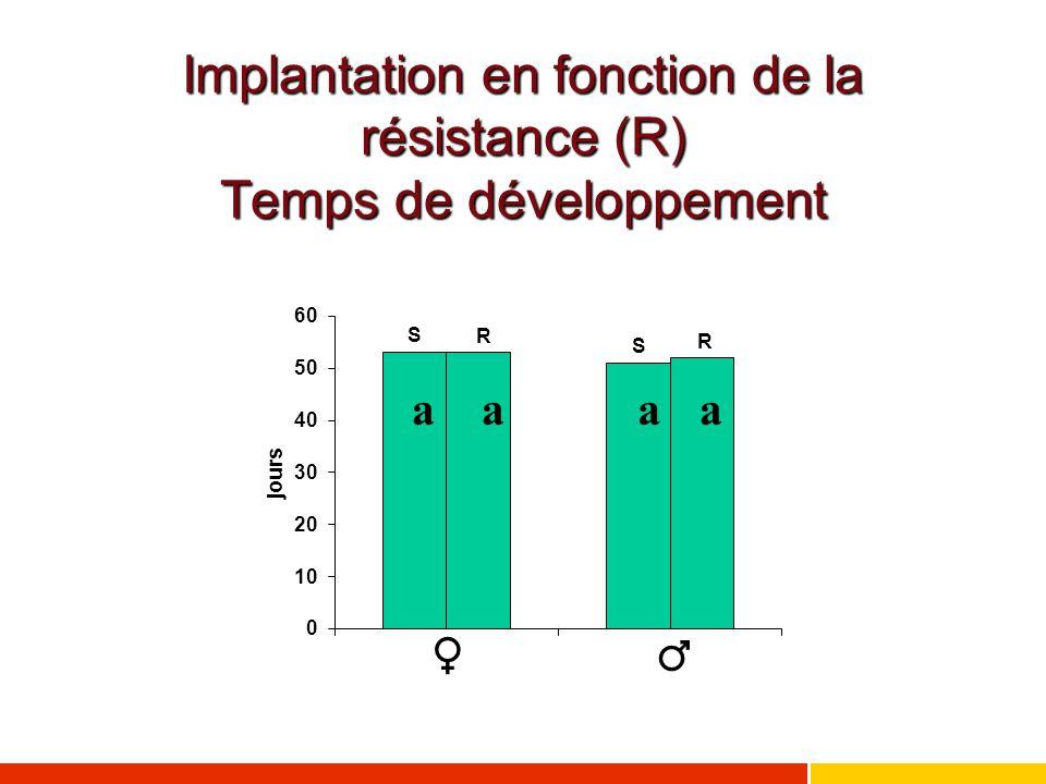 Implantation en fonction de la résistance (R) Temps de développement ♂♀ aaaa R