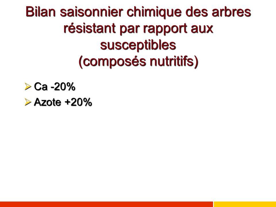 Bilan saisonnier chimique des arbres résistant par rapport aux susceptibles (composés nutritifs)  Ca -20%  Azote +20%