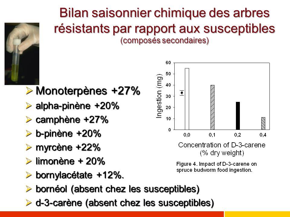 Bilan saisonnier chimique des arbres résistants par rapport aux susceptibles (composés secondaires)  Monoterpènes +27%  alpha-pinène +20%  camphène