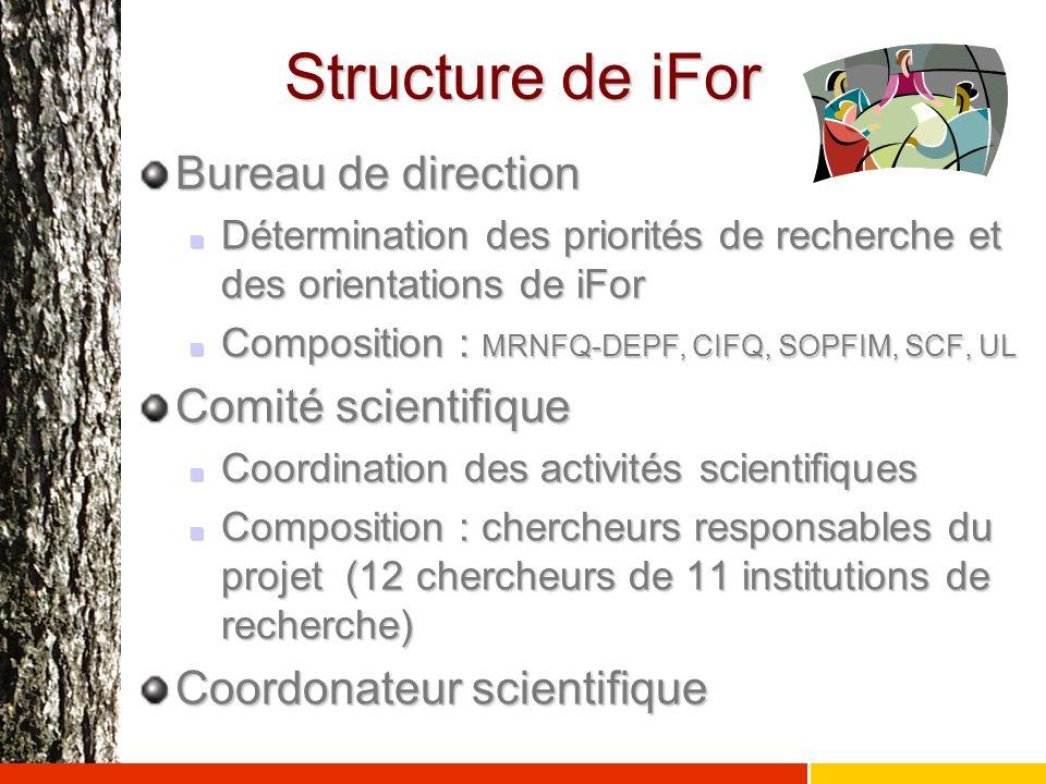Structure de iFor Bureau de direction Détermination des priorités de recherche et des orientations de iFor Détermination des priorités de recherche et