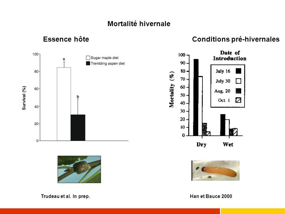 Élevage sur nourriture artificielle (TBE d'arbres susceptibles (S) et résistants (R)) aaaaabbb S S S S R RR R 0 10 20 30 40 50 60 70 80 90 100 poids pupe F.