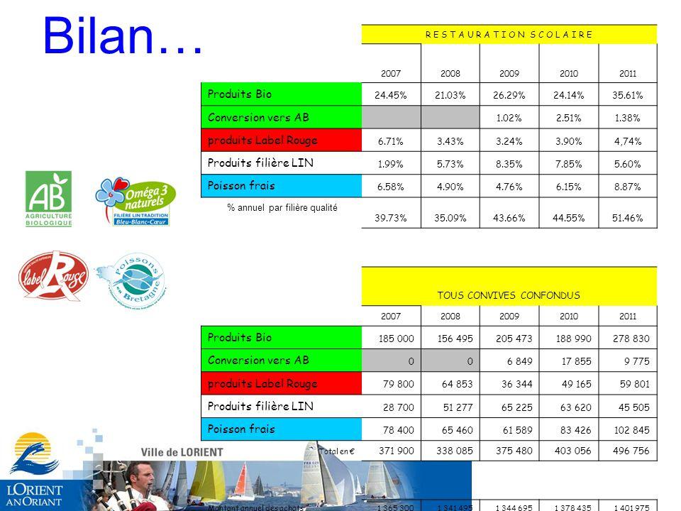 Bilan… R E S T A U R A T I O N S C O L A I R E 20072008200920102011 Produits Bio 24.45%21.03%26.29%24.14%35.61% Conversion vers AB 1.02%2.51%1.38% produits Label Rouge 6.71%3.43%3.24%3.90%4,74% Produits filière LIN 1.99%5.73%8.35%7.85%5.60% Poisson frais 6.58%4.90%4.76%6.15%8.87% % annuel par filière qualité 39.73%35.09%43.66%44.55%51.46% TOUS CONVIVES CONFONDUS 20072008200920102011 Produits Bio 185 000156 495205 473188 990278 830 Conversion vers AB 006 84917 8559 775 produits Label Rouge 79 80064 85336 34449 16559 801 Produits filière LIN 28 70051 27765 22563 62045 505 Poisson frais 78 40065 46061 58983 426102 845 Total en € 371 900338 085375 480403 056496 756 Montant annuel des achats1 365 3001 341 4951 344 6951 378 4351 401 975