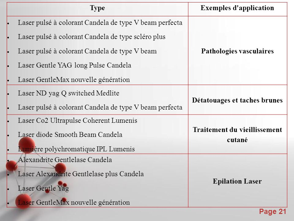 Powerpoint Templates Page 21 TypeExemples d application  Laser pulsé à colorant Candela de type V beam perfecta  Laser pulsé à colorant Candela de type scléro plus  Laser pulsé à colorant Candela de type V beam  Laser Gentle YAG long Pulse Candela  Laser GentleMax nouvelle génération Pathologies vasculaires  Laser ND yag Q switched Medlite  Laser pulsé à colorant Candela de type V beam perfecta Détatouages et taches brunes  Laser Co2 Ultrapulse Coherent Lumenis  Laser diode Smooth Beam Candela  Lumière polychromatique IPL Lumenis Traitement du vieillissement cutané  Alexandrite Gentlelase Candela  Laser Alexandrite Gentlelase plus Candela  Laser Gentle Yag  Laser GentleMax nouvelle génération Epilation Laser