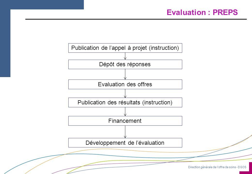 Direction générale de l'offre de soins - DGOS Evaluation : PREPS Publication de l'appel à projet (instruction) Dépôt des réponses Evaluation des offres Publication des résultats (instruction) Financement Développement de l'évaluation