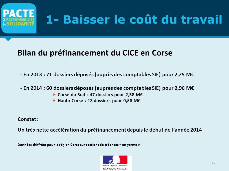 1- Baisser le coût du travail 12 Bilan du préfinancement du CICE en Corse - En 2013 : 71 dossiers déposés (auprès des comptables SIE) pour 2,25 M€ - E