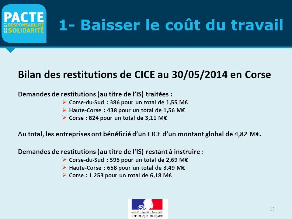 1- Baisser le coût du travail Bilan des restitutions de CICE au 30/05/2014 en Corse Demandes de restitutions (au titre de l'IS) traitées :  Corse-du-