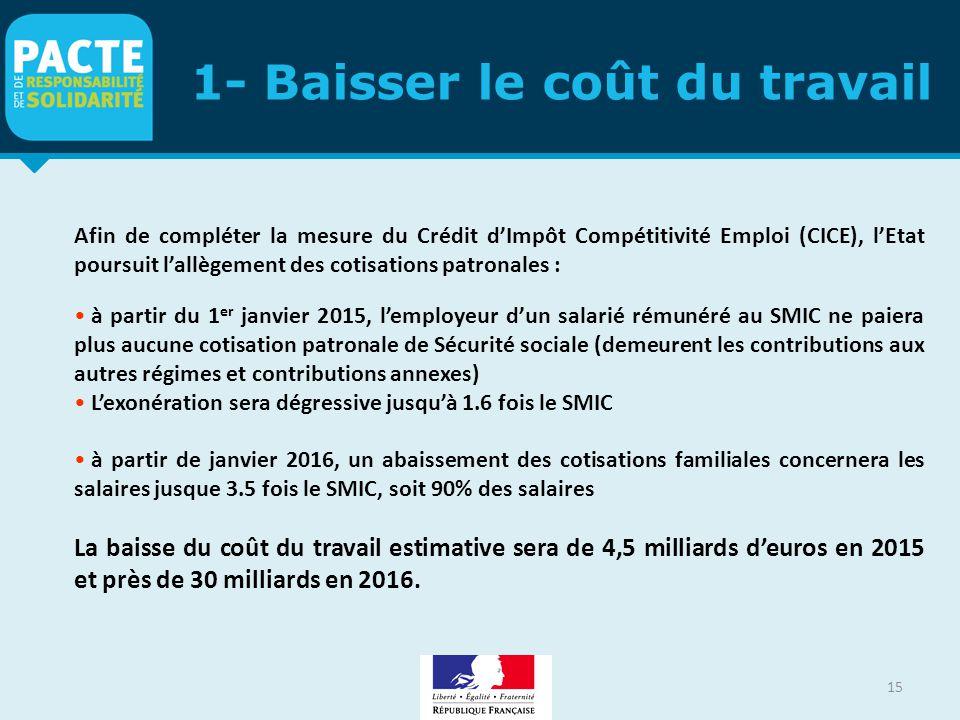 1- Baisser le coût du travail 15 Afin de compléter la mesure du Crédit d'Impôt Compétitivité Emploi (CICE), l'Etat poursuit l'allègement des cotisatio