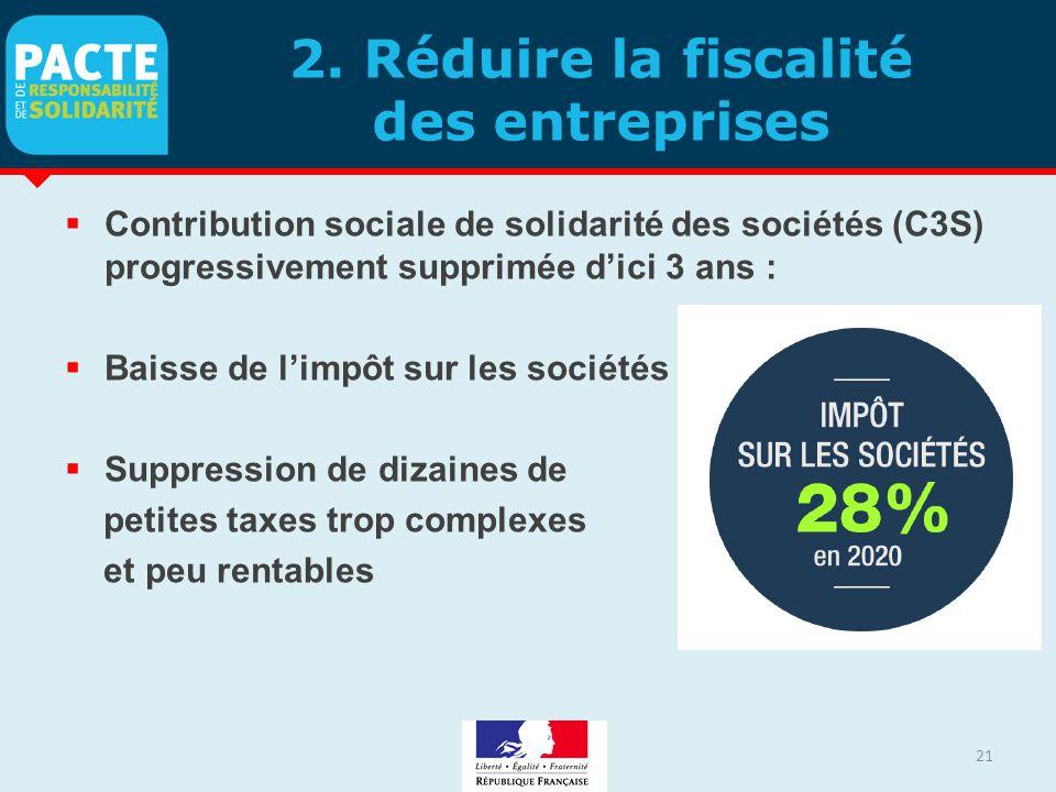 2. Réduire la fiscalité des entreprises  Contribution sociale de solidarité des sociétés (C3S) progressivement supprimée d'ici 3 ans :  Baisse de l'