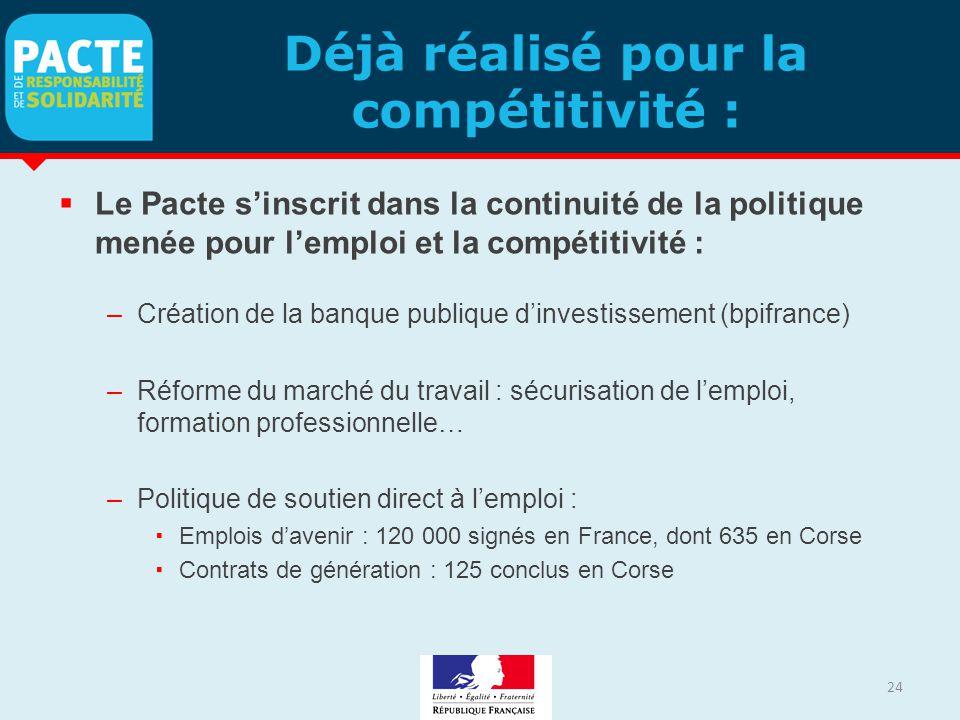 Déjà réalisé pour la compétitivité :  Le Pacte s'inscrit dans la continuité de la politique menée pour l'emploi et la compétitivité : –Création de la