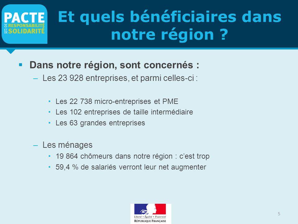 Et quels bénéficiaires dans notre région ?  Dans notre région, sont concernés : –Les 23 928 entreprises, et parmi celles-ci :  Les 22 738 micro-entr