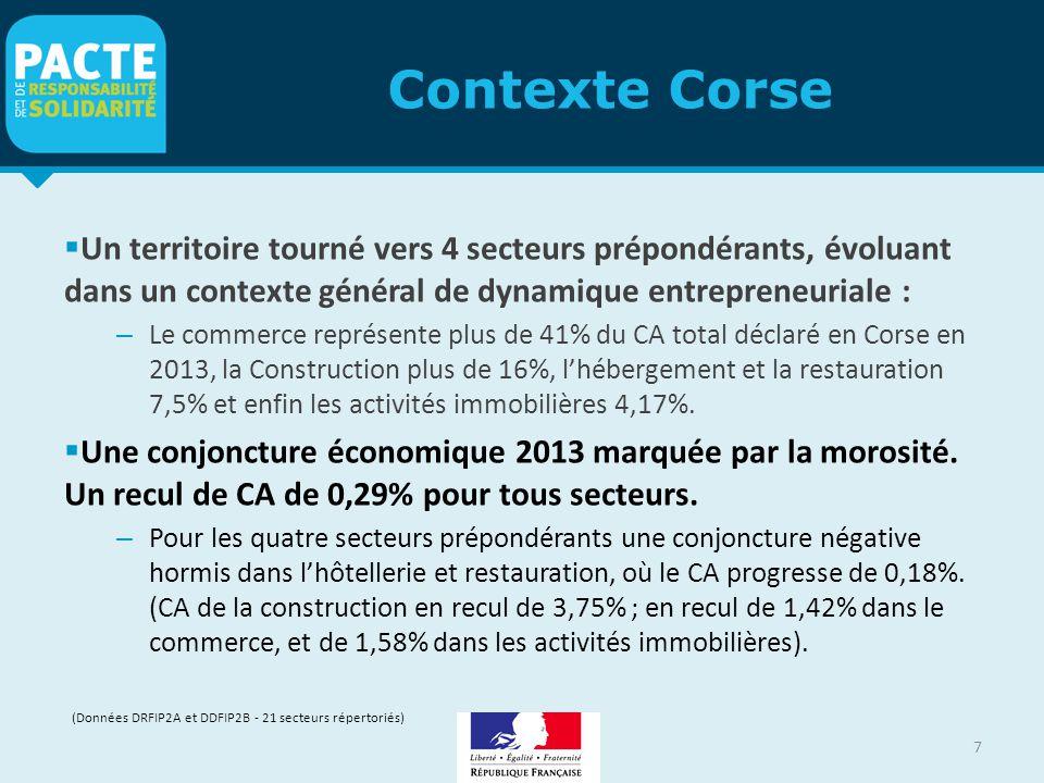 Contexte Corse  Un territoire tourné vers 4 secteurs prépondérants, évoluant dans un contexte général de dynamique entrepreneuriale : – Le commerce r