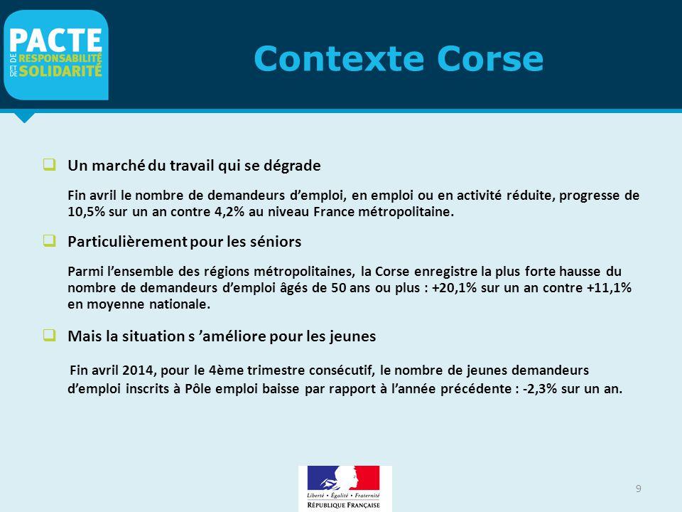 Contexte Corse 9  Un marché du travail qui se dégrade Fin avril le nombre de demandeurs d'emploi, en emploi ou en activité réduite, progresse de 10,5