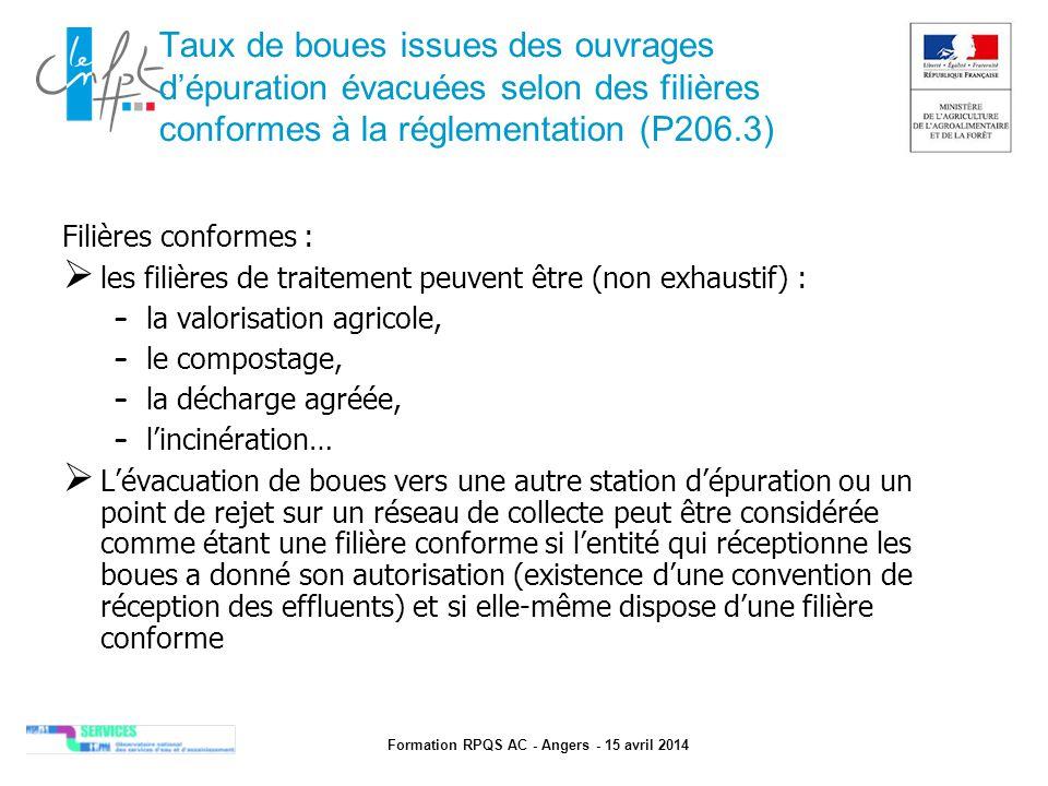 Formation RPQS AC - Angers - 15 avril 2014 Taux de boues issues des ouvrages d'épuration évacuées selon des filières conformes à la réglementation (P2
